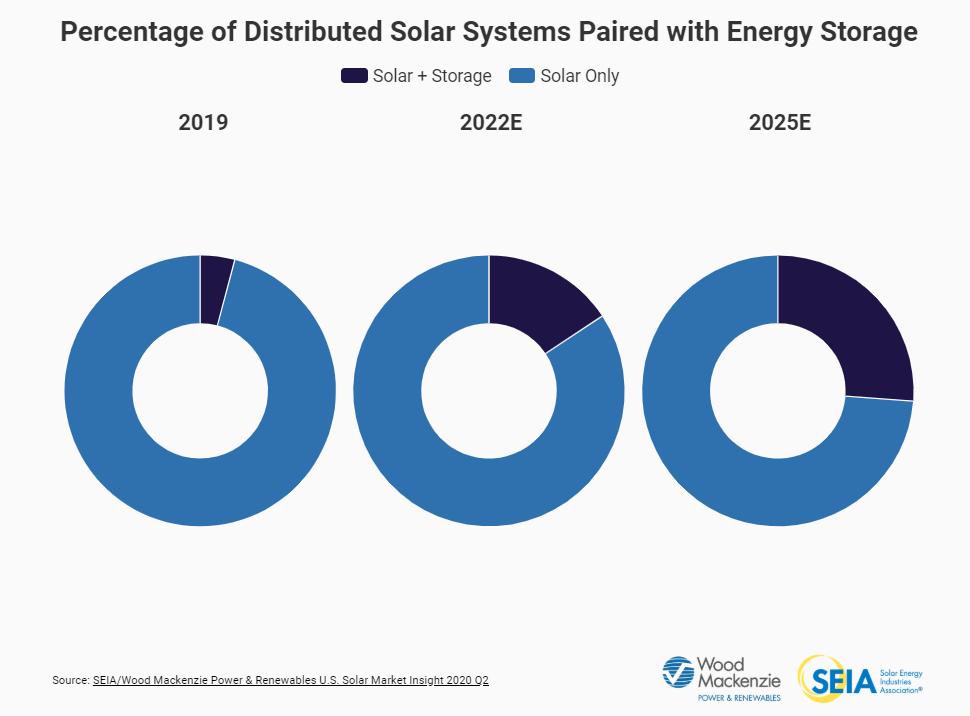 solar-battery-storage-seia