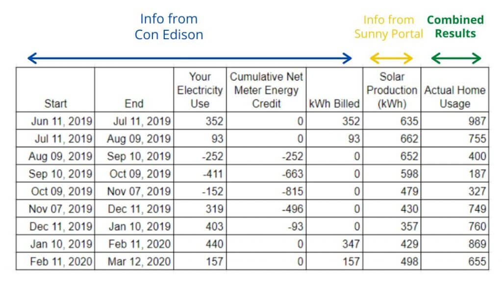coned-electric-bill-solar-energy-credits